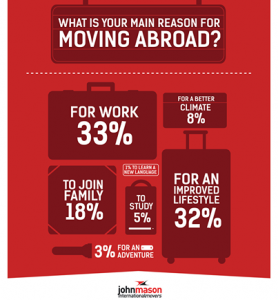 Reasons for moving abroad