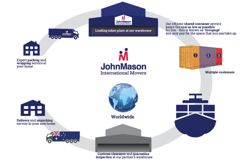 John Mason International Removals process
