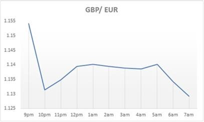 Post election GBP/EUR