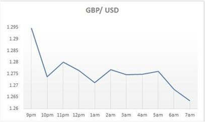 Post GBP/USD Election
