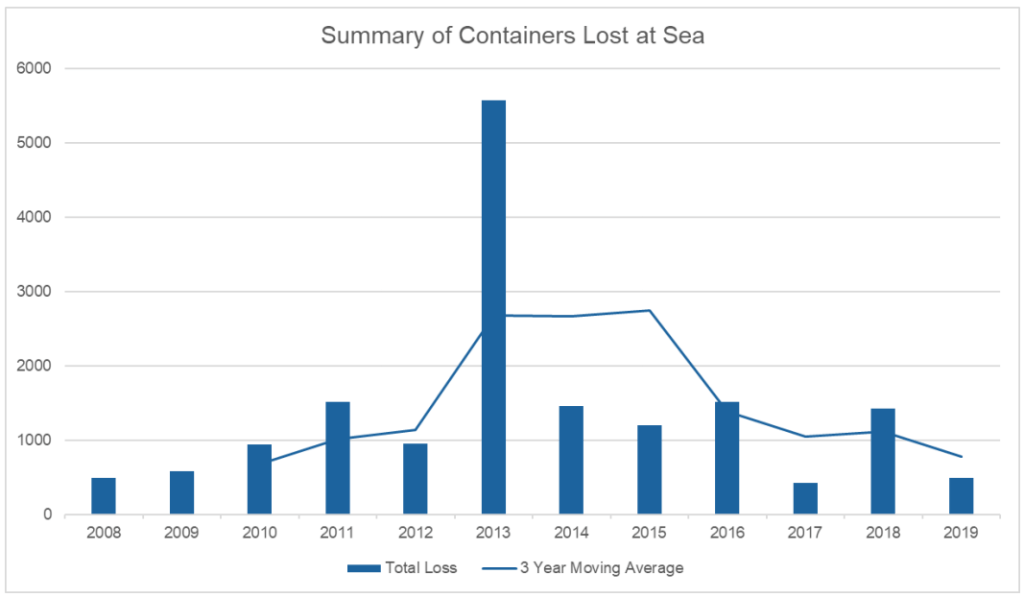 Lost container ships